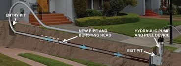 No Dig Sewer Repair Budget Rooter Trenchless
